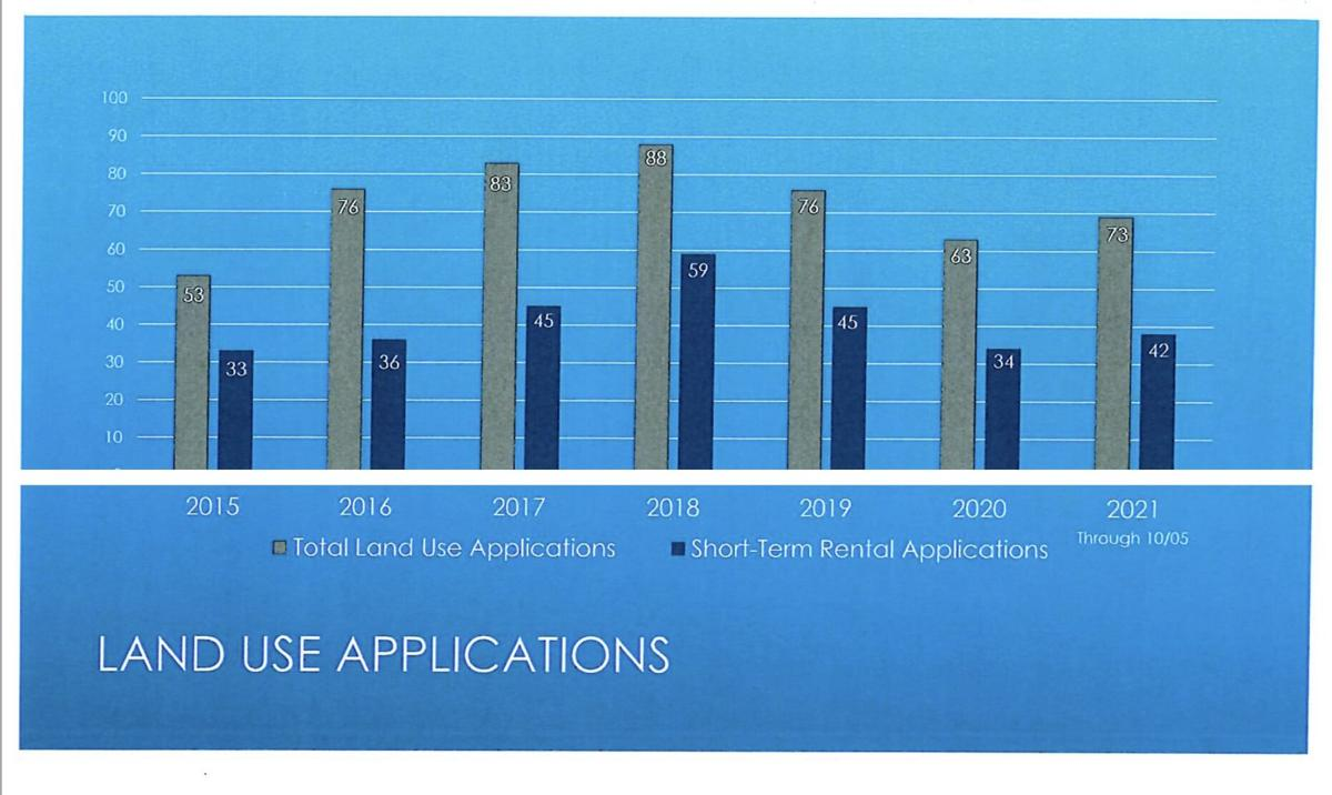 Transient rentals on rise