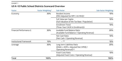 Factors influencing bond issuer ratings
