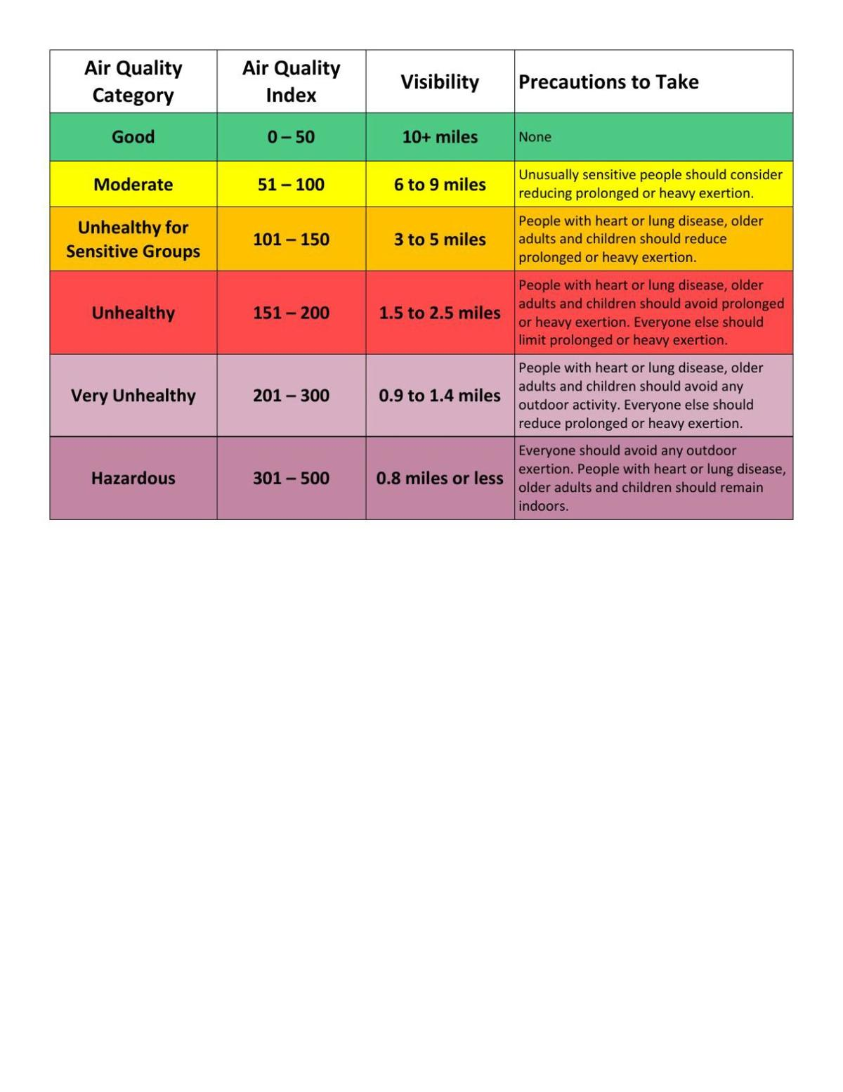Air Quality Category Table