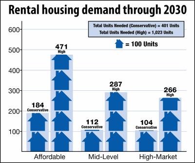 Housing demand - Rental graphic