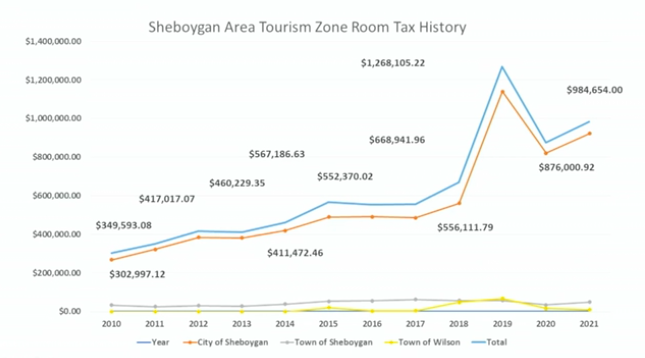 Room Tax chart