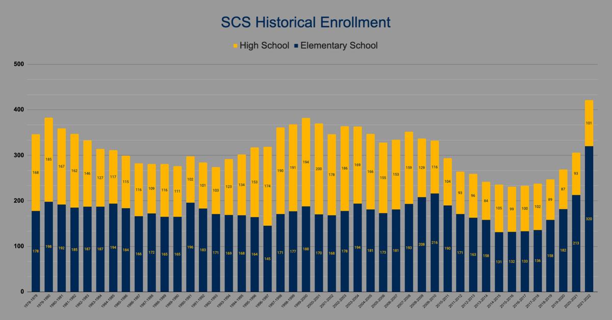 Sheboygan Christian enrollment chart