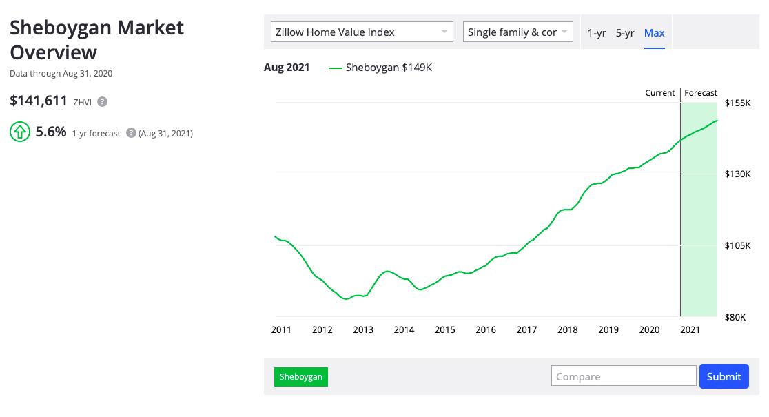 Zillow trend index