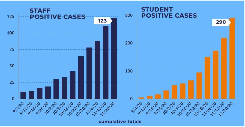 SASD positive case chart
