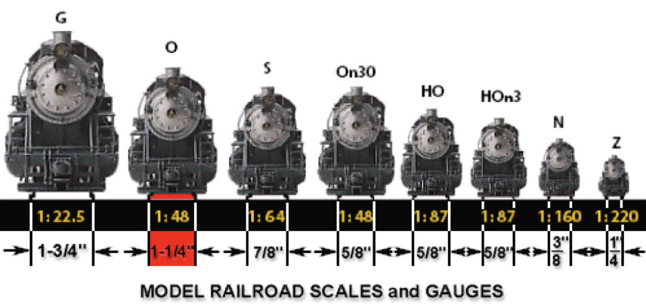 Model railroad scales and gauges