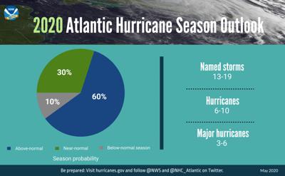 2020 Atlantic Hurricane Outlook