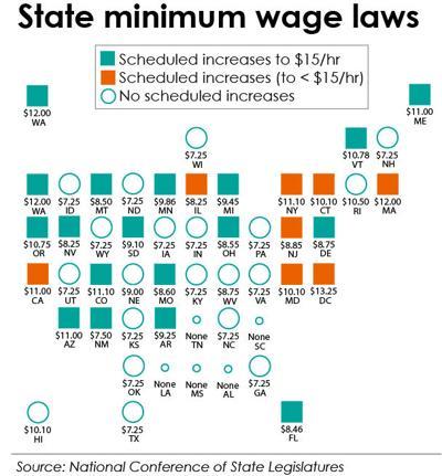 State Minimum Wage Laws