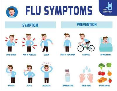 flu syumptoms