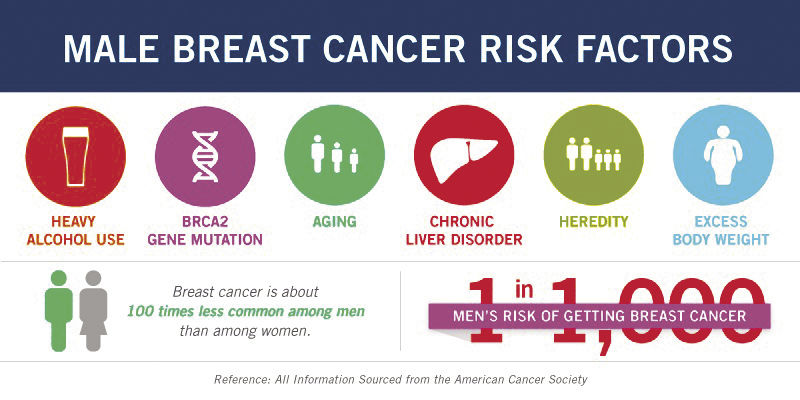 Male Breast Cancer Risk Factors