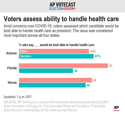 Voters assess ability to handle health care