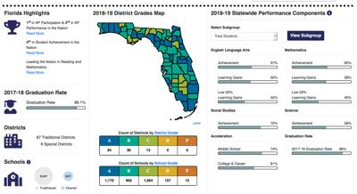 Learn about school district spending throughout the state of Florida.