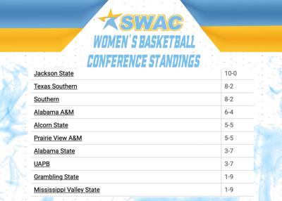 Carry On: Jags' Remain Top Three in SWAC Conference in SWAC