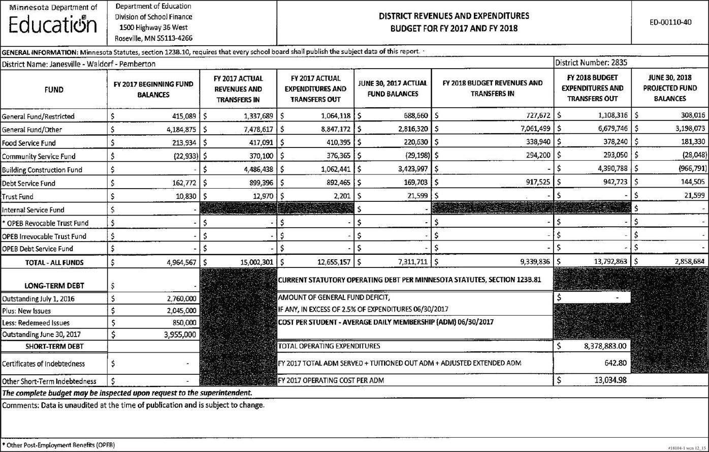 Janesville Public Schools - District Revenues