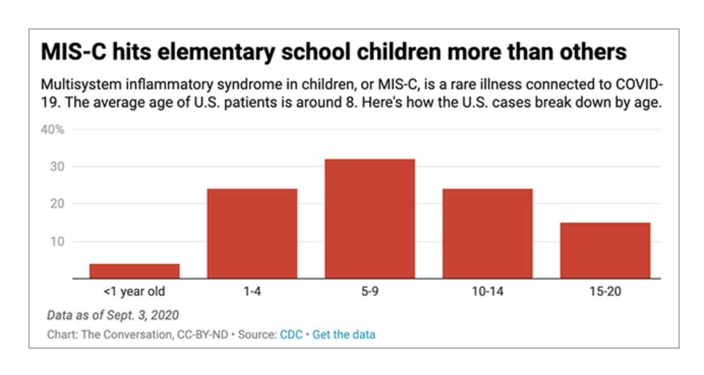 MIS-C hits elementary school children more than others
