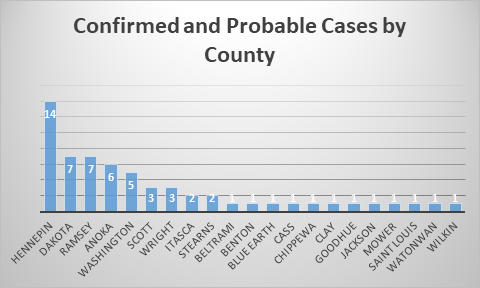 Confirmed and Probable Cause by County