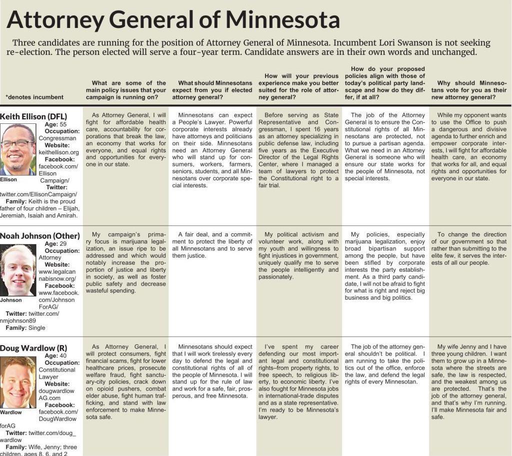 Forum Q & A: Minnesota Attorney General/Ellison, Johnson & Wardlow