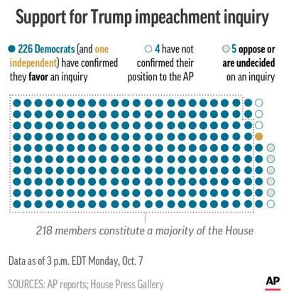 CONGRESS IMPEACHMENT