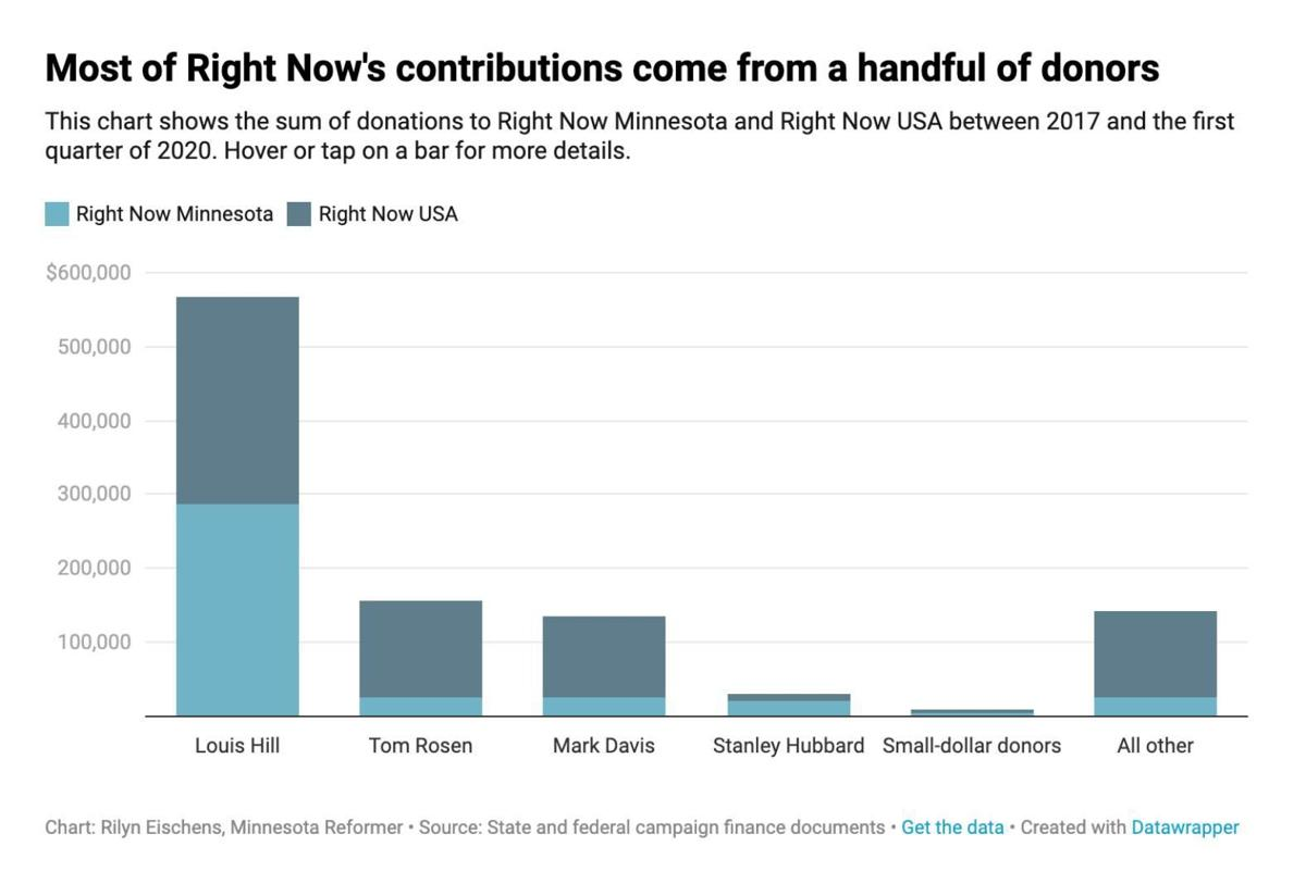 Most of Right Now's contributions come from a handful of donors