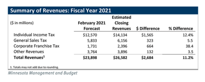 Summary of Revenues - fiscal 2021