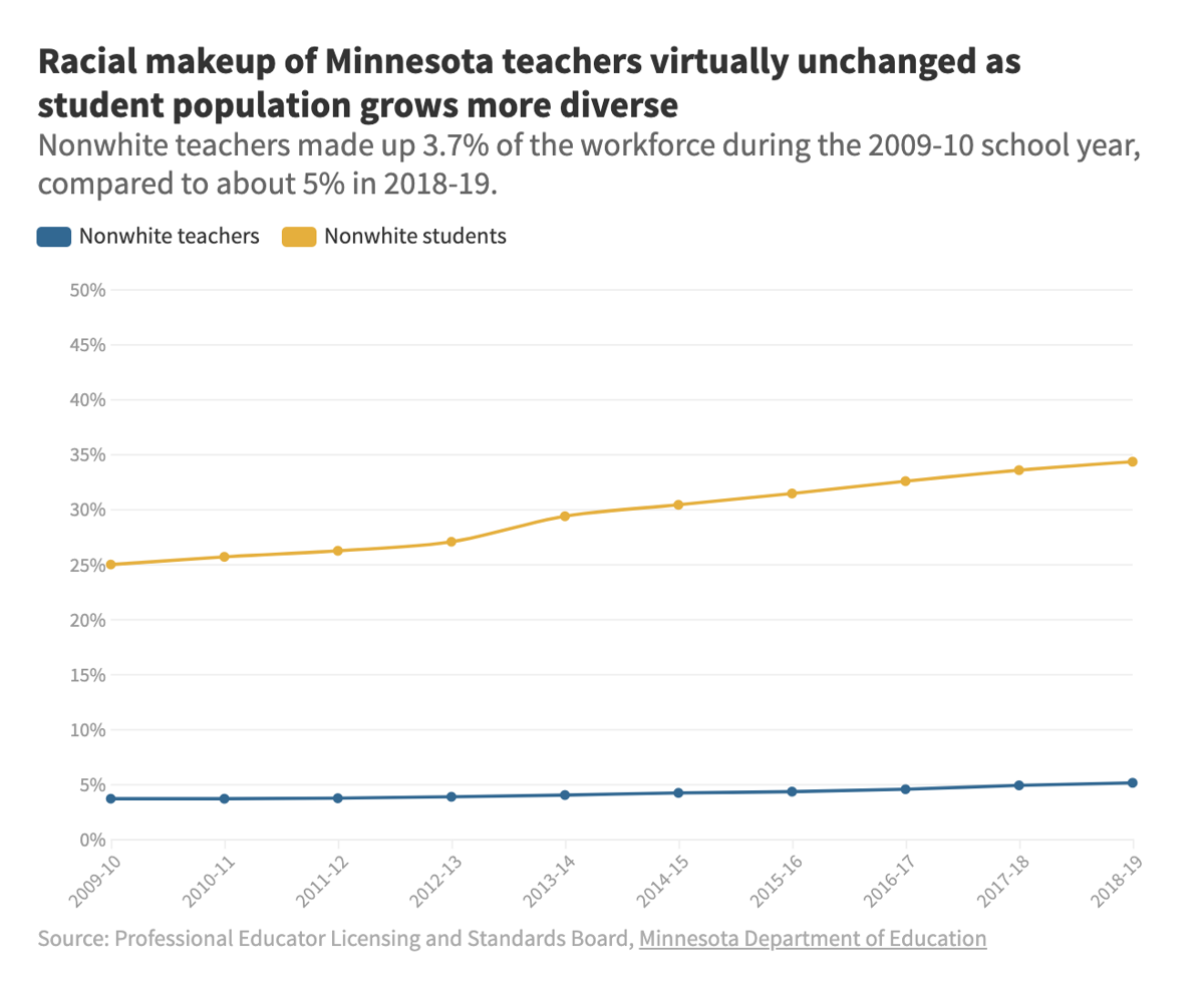 Racial makeup of Minnesota teachers virtually unchanged as student population grows more diverse