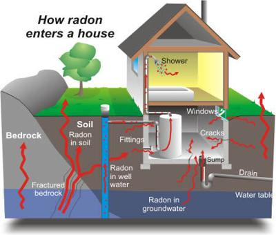 Radon enters a home