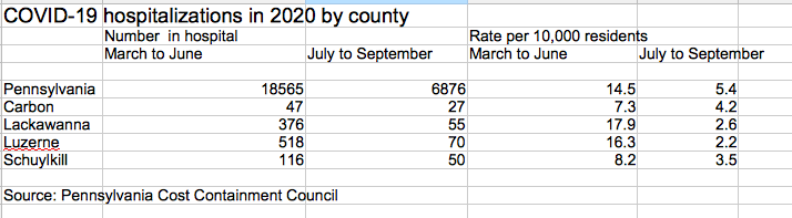 COVID-19 hospitalizations by county