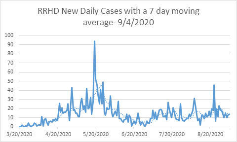 Slow growth in COVID-19 cases in RRHD