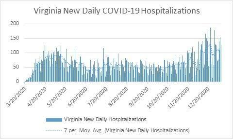Virginia daily COVID-19 hospitalizations