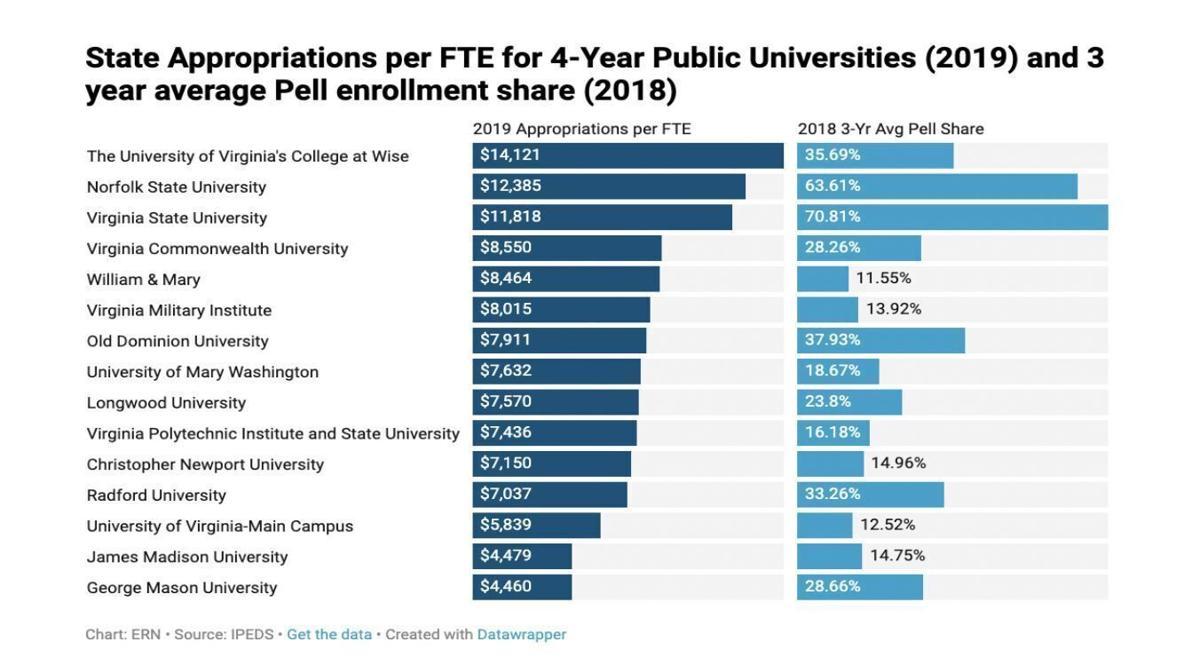 higher ed graph on per student funding.JPG