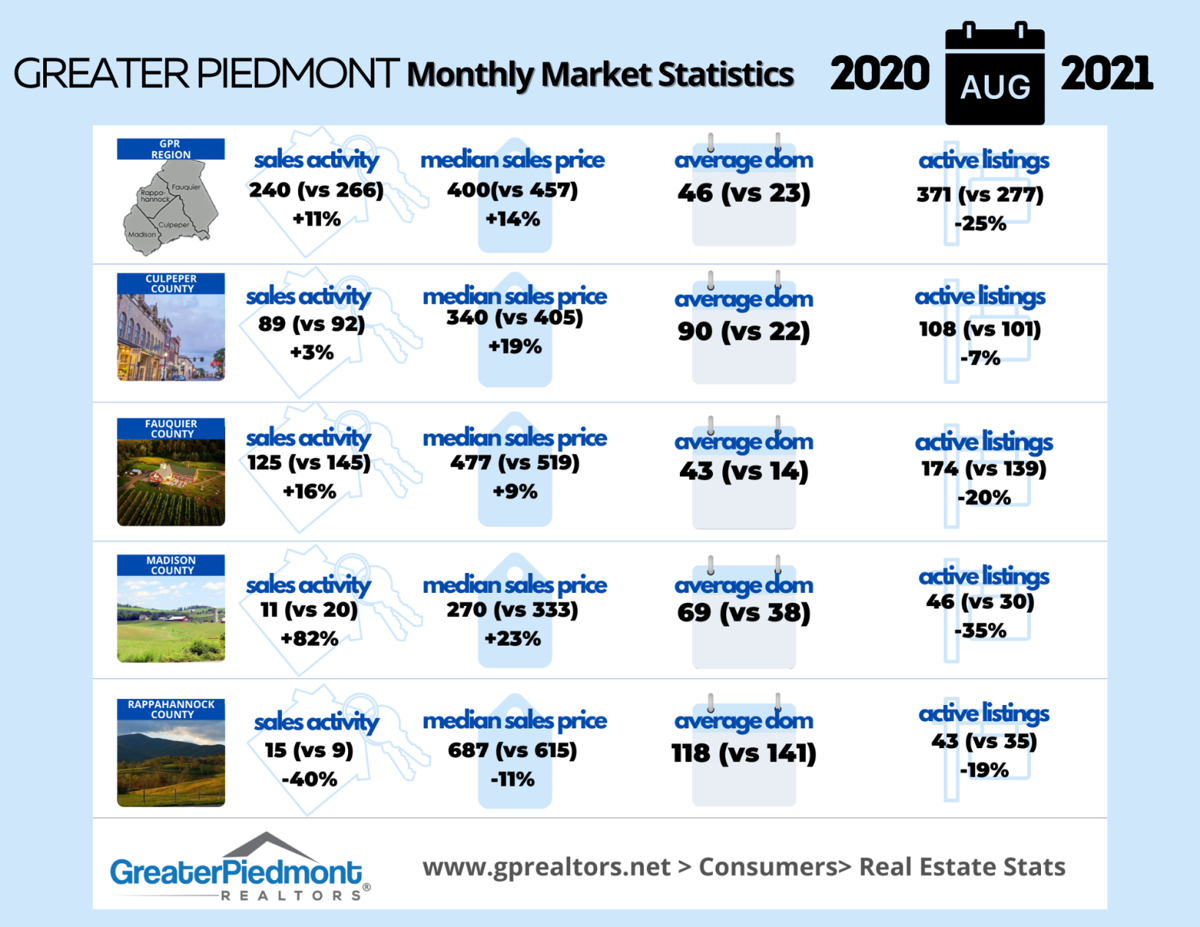 Culpeper real estate stats August 2021