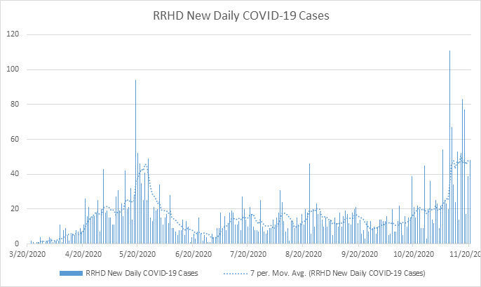 Daily COVID-19 cases in Culpeper-area district