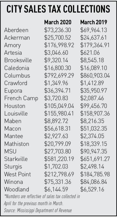 Sales tax table