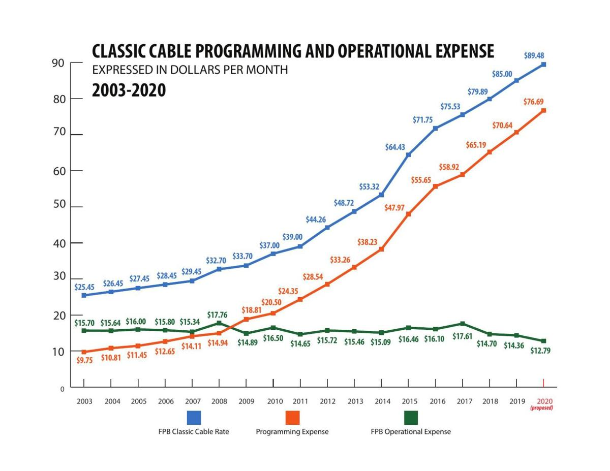 Cable Rates Expense Prices 2020.pdf