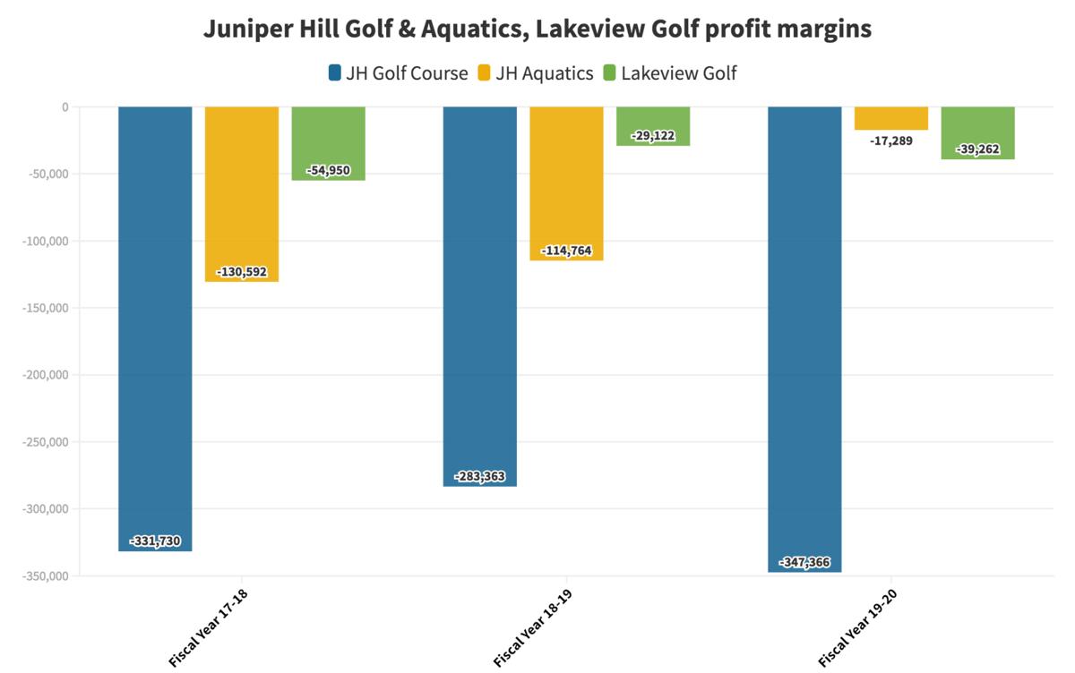 City/county profit margin
