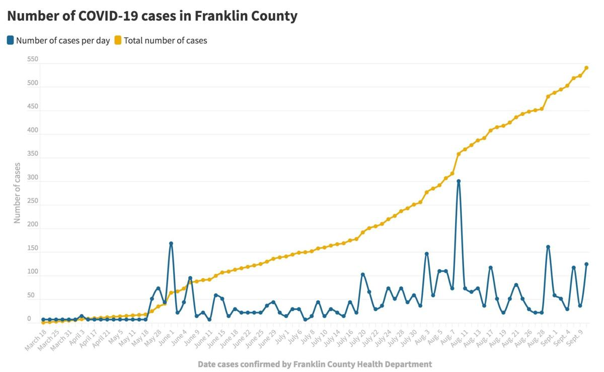 091020_Franklin Co. COVID-19 cases@2x.jpeg