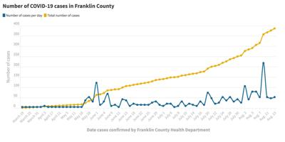 081320_Franklin Co. COVID-19 cases@2x.jpg