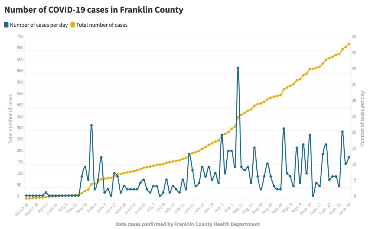 093020_Franklin Co. COVID-19 cases@2x.jpeg
