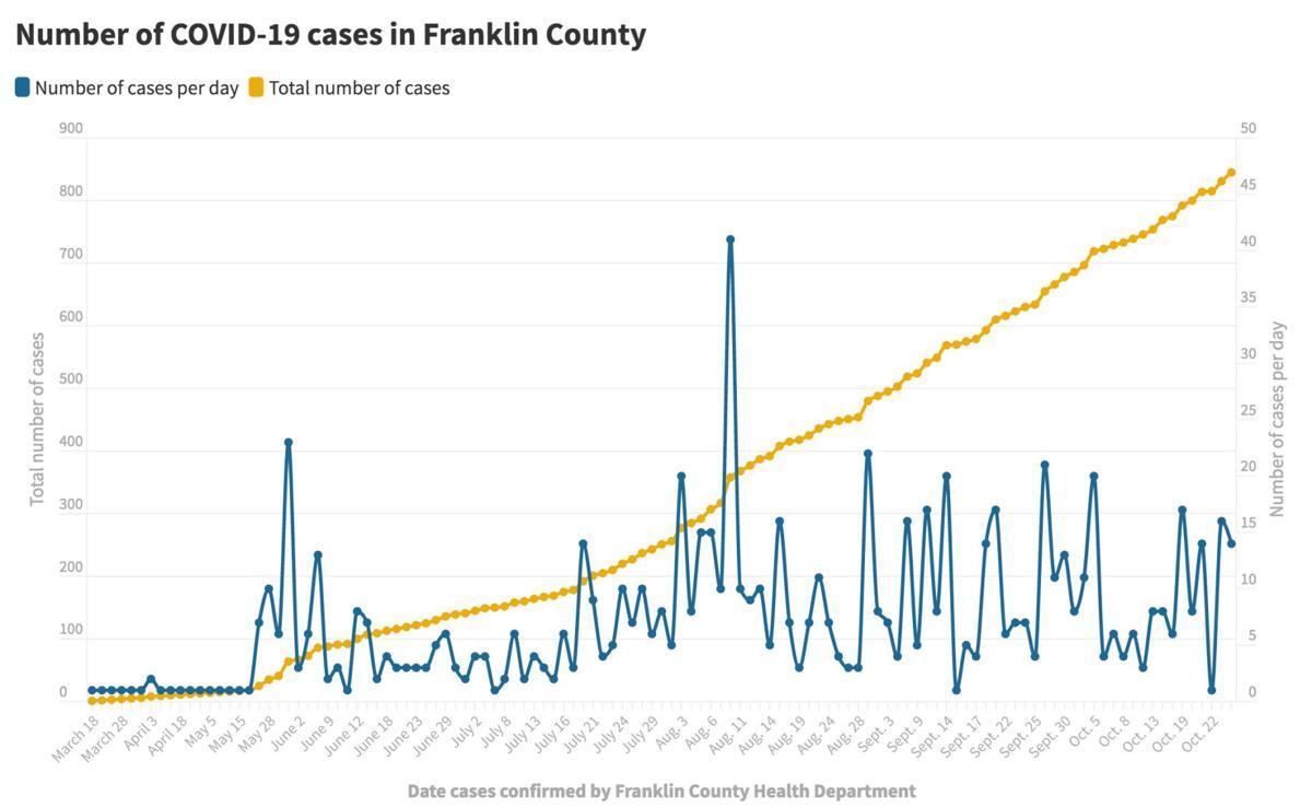 102720_Franklin Co. COVID-19 cases@2x.jpg