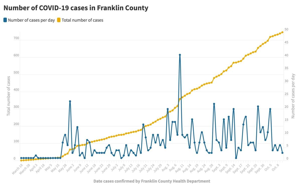 101220_Franklin Co. COVID-19 cases@2x.jpeg