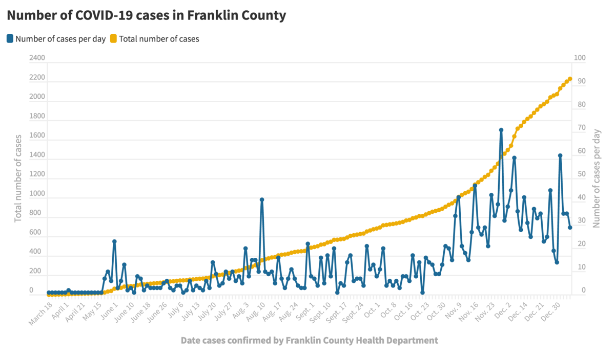 010721_Franklin Co. COVID-19 cases@2x.png