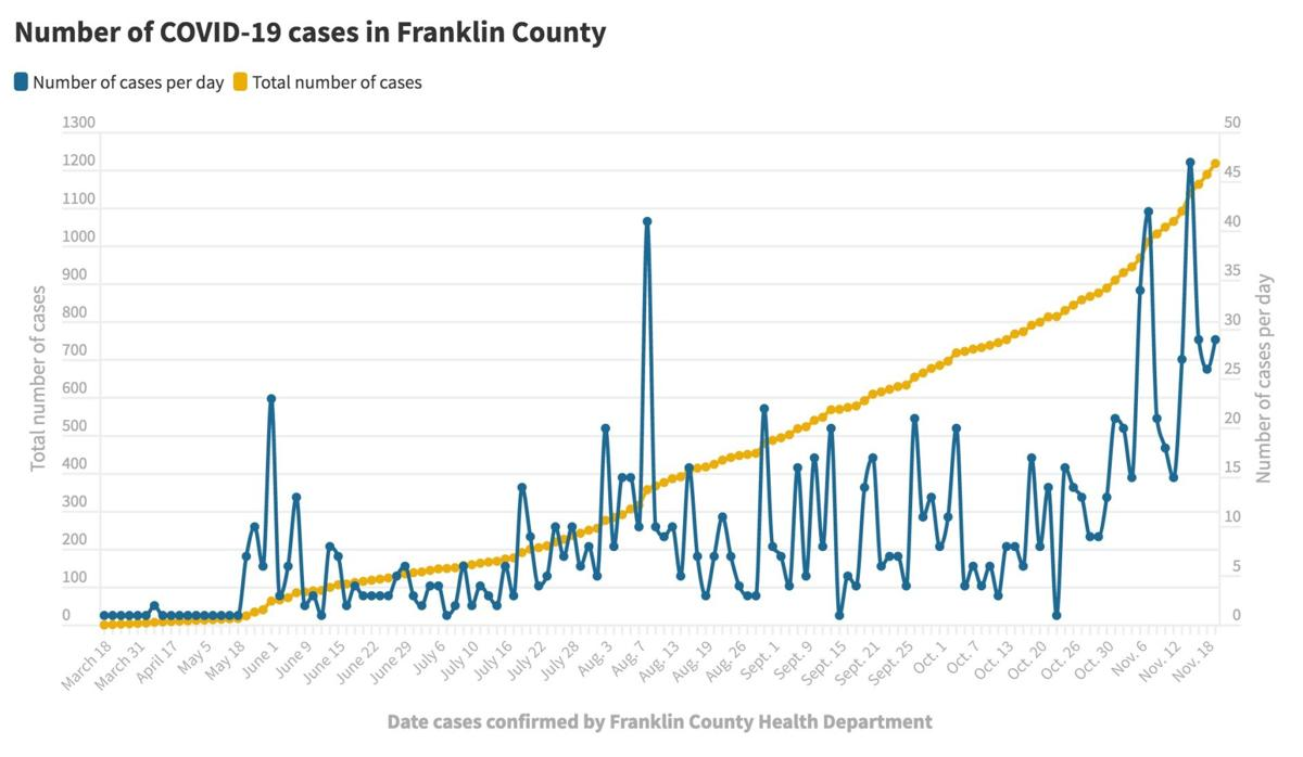112020 Franklin Co. COVID-19 cases@2x.jpeg