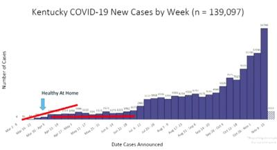 Kentucky COVID cases by week