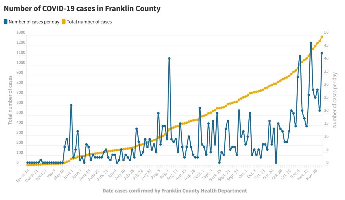 112420_Franklin Co. COVID-19 cases@2x.jpg