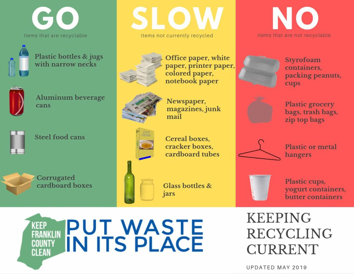 Recycling now divided between go, slow and no