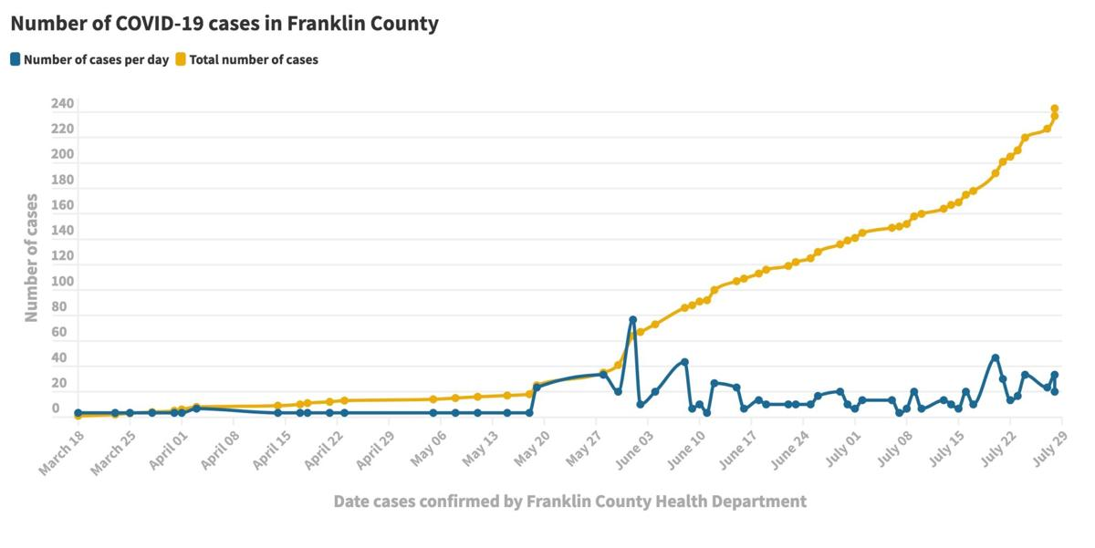 072920_Franklin Co. COVID-19 cases@2x.jpeg