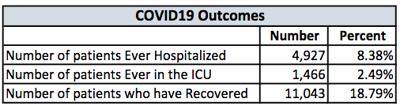 COVID outcomes graphic