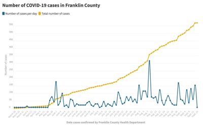 091520_Franklin Co. COVID-19 cases@2x.jpeg