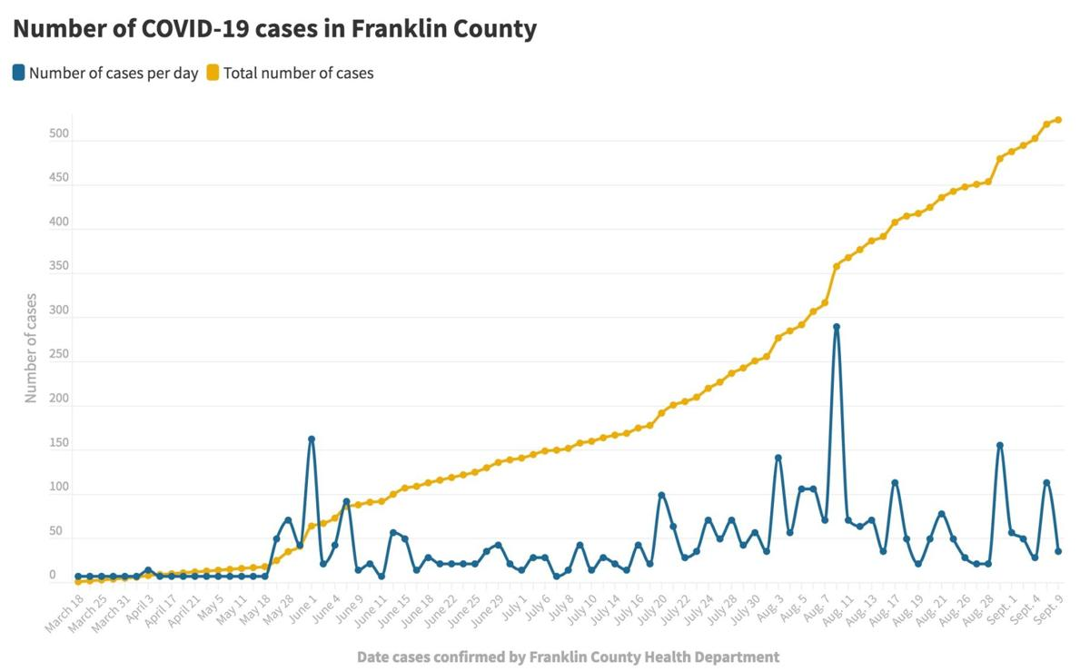 090920_Franklin Co. COVID-19 cases@2x.jpeg
