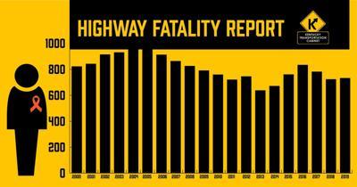 Kentucky Highway Fatality Report