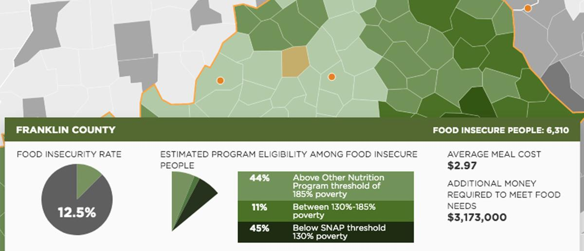 Franklin County food insecurity